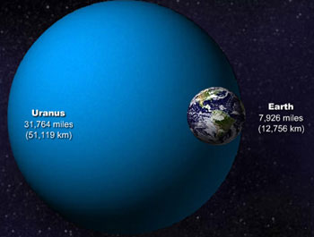 Uranus and Earth